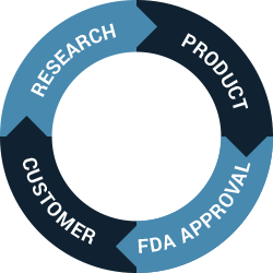 A circular diagram of research verified's business model