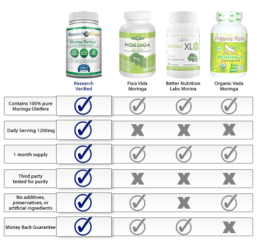 What are the side effects of using moringa?
