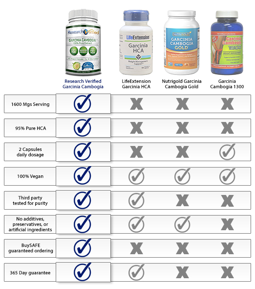 By Far The Best Garcinia Cambogia Product We Reviewed