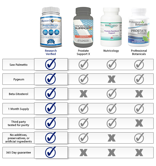 Research verified prosta relief review is this product effective none of what we tested even compared to research verified prosta relief for people looking for a reliable prostate supplement that will deliver results publicscrutiny Image collections